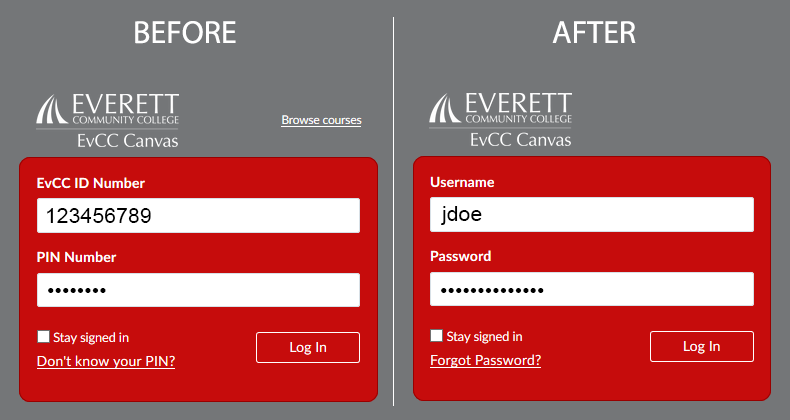 Before and after screenshots showing the EvCC Canvas login page. On the left, the login fields are 'EvCC ID Number' and 'PIN Number'. On the right, they are 'Username' and 'Password' instead.
